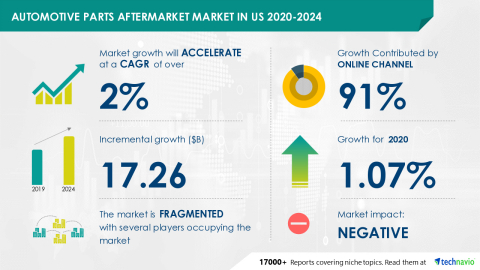Technavio has announced its latest market research report titled Automotive Parts Aftermarket Market in US 2020-2024 (Graphic: Business Wire).
