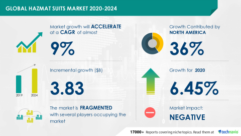 Technavio has announced its latest market research report titled Global Hazmat Suits Market 2020-2024 (Graphic: Business Wire).