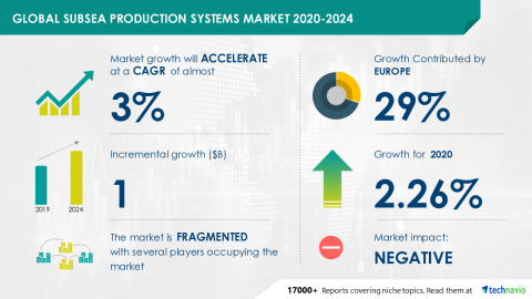 Technavio has announced its latest market research report titled Global Subsea Production Systems Market 2020-2024 (Graphic: Business Wire)