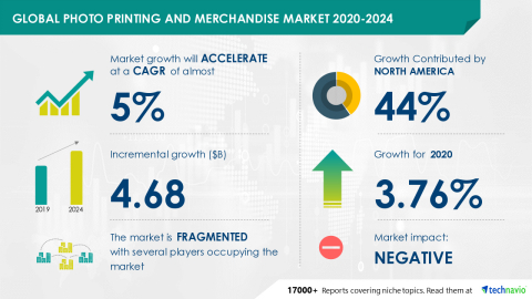 Technavio has announced its latest market research report titled Global Photo Printing and Merchandise Market 2020-2024 (Graphic: Business Wire).