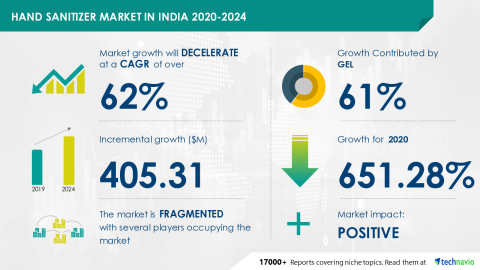Technavio has announced its latest market research report titled Hand Sanitizer Market in India 2020-2024 (Graphic: Business Wire)