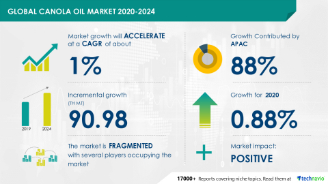 Technavio has announced its latest market research report titled Global Canola Oil Market 2020-2024 (Graphic: Business Wire)