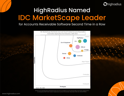 HighRadius Named IDC Marketscape Leader for Accounts Receivable for the Second Time in a Row (Graphic: Business Wire)