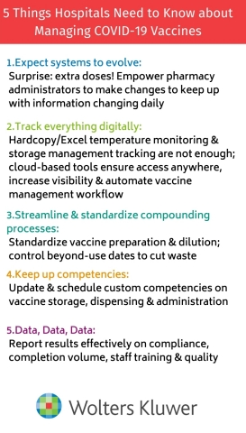 Wolters Kluwer shares 5 things to help manage the COVID-19 vaccine. (Graphic: Business Wire)