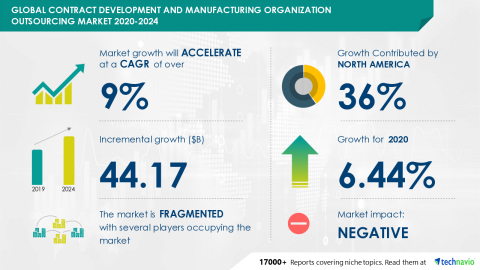 Technavio has announced its latest market research report titled Global Contract Development and Manufacturing Organization Outsourcing Market 2020-2024 (Graphic: Business Wire)
