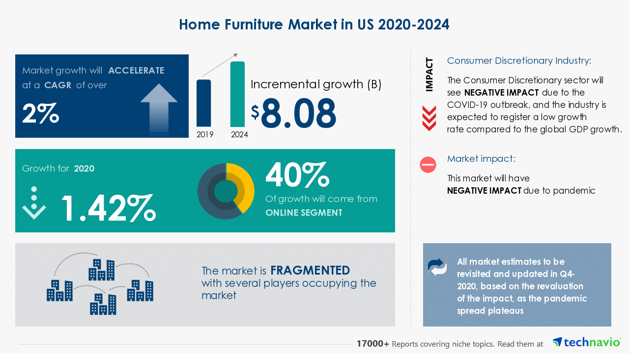 Home Furniture Market in US 32 32  Featuring Ashley Furniture ...
