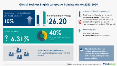 Technavio has announced its latest market research report titled Global Business English Language Training Market 2020-2024 (Graphic: Business Wire)