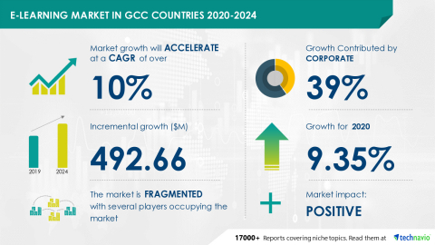 Technavio has announced its latest market research report titled E-Learning Market in GCC Countries 2020-2024 (Graphic: Business Wire)