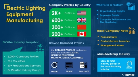Snapshot of BizVibe's electric lighting equipment manufacturing industry group and product categories. (Photo: Business Wire)