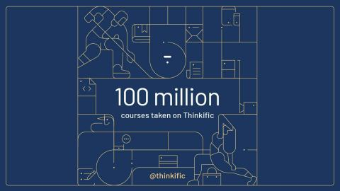 Thinkific Crosses 100M Online Courses Taken on its Platform (Photo: Business Wire)