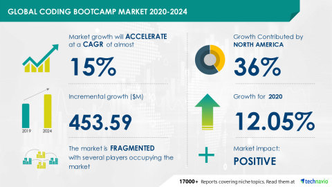Technavio has announced its latest market research report titled Global Coding Bootcamp Market 2020-2024 (Graphic: Business Wire)