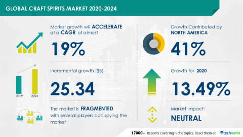 Technavio has announced its latest market research report titled Global Craft Spirits Market 2020-2024 (Graphic: Business Wire)