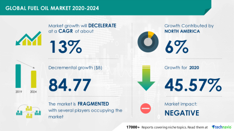 Technavio has announced its latest market research report titled Global Fuel Oil Market 2020-2024 (Graphic: Business Wire)