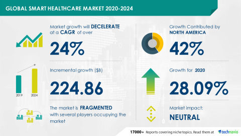 Technavio has announced its latest market research report titled Global Smart Healthcare Market 2020-2024 (Graphic: Business Wire)