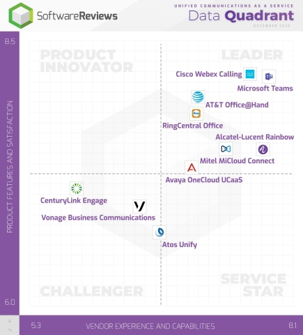 2020 Unified Communications as a Service Data Quadrant reveals top four leaders according to reviews by software users (Graphic: Business Wire)