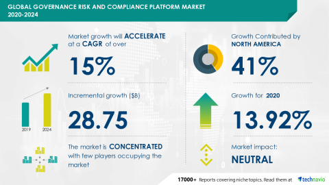 Technavio has announced its latest market research report titled Global Governance Risk and Compliance Platform Market 2020-2024 (Graphic: Business Wire)