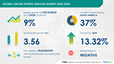 Technavio has announced its latest market research report titled Global Online Dating Services Market 2020-2024 (Graphic: Business Wire)