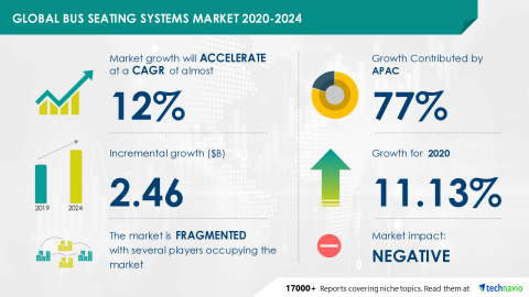 Technavio has announced its latest market research report titled Global Bus Seating Systems Market 2020-2024 (Graphic: Business Wire)