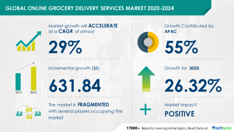 Technavio has announced its latest market research report titled Global Online Grocery Delivery Services Market 2020-2024