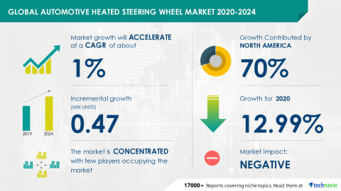 Technavio has announced its latest market research report titled Global Automotive Heated Steering Wheel Market 2020-2024 Graphic: Business Wire)