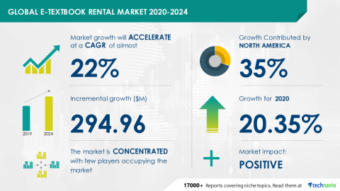 Technavio has announced its latest market research report titled Global E-textbook Rental Market 2020-2024 (Graphic: Business Wire)
