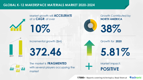 Technavio has announced its latest market research report titled Global K-12 Makerspace Materials Market 2020-2024 (Graphic: Business Wire)