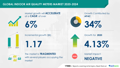 Technavio has announced its latest market research report titled Global Indoor Air Quality Meters Market 2020-2024 (Graphic: Business Wire)