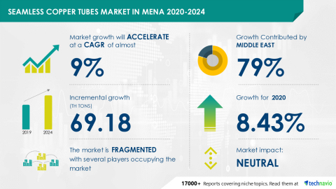 Technavio has announced its latest market research report titled Seamless Copper Tubes Market in MENA 2020-2024 (Graphic: Business Wire)