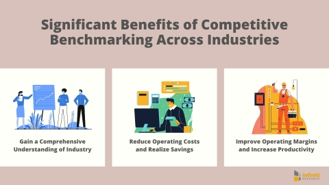 Significant Benefits of Competitive Benchmarking Across Industries (Graphic: Business Wire)