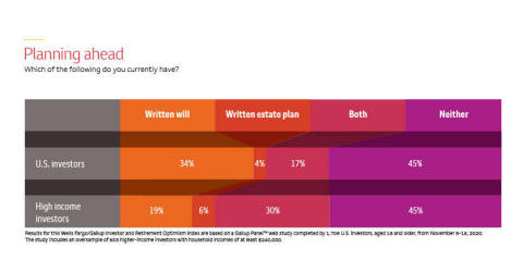 A graphic showing if investors have a written will, written estate plan, both or neither. (Graphic: Wells Fargo)