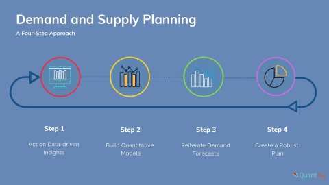 A Four-Step Approach to Demand and Supply Planning (Graphic: Business Wire)