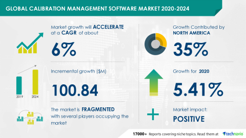 Technavio has announced its latest market research report titled Global Calibration Management Software Market 2020-2024 (Graphic: Business Wire)