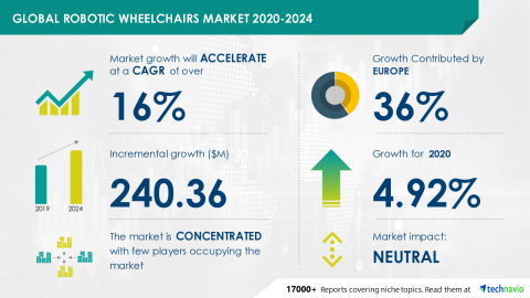 Technavio has announced its latest market research report titled Global Robotic Wheelchairs Market 2020-2024 (Graphic: Business Wire)