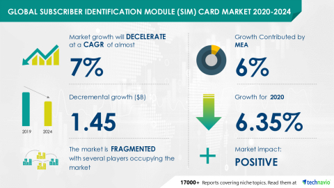 Technavio has announced its latest market research report titled Global Subscriber Identification Module (SIM) Card Market 2020-2024 (Graphic: Business Wire)