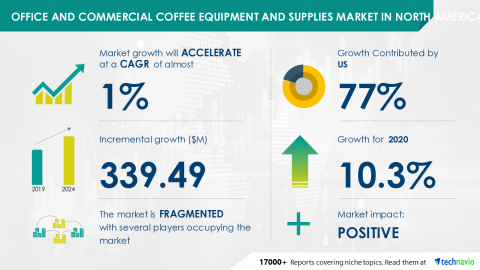 Technavio has announced its latest market research report titled Office and Commercial Coffee Equipment and Supplies Market in North America 2020-2024 (Graphic: Business Wire)
