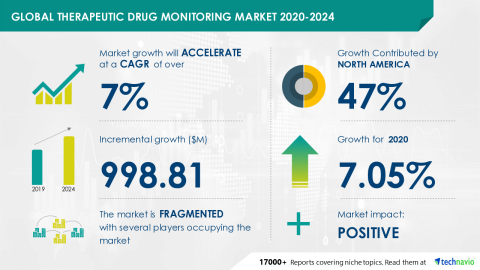 Technavio has announced its latest market research report titled Global Therapeutic Drug Monitoring Market 2020-2024 (Graphic: Business Wire).
