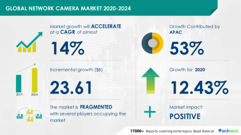 Technavio has announced its latest market research report titled Global Network Camera Market 2020-2024 (Graphic: Business Wire)