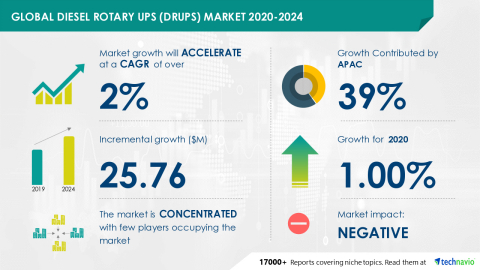 Technavio has announced its latest market research report titled Global Diesel Rotary UPS (DRUPS) Market 2020-2024 (Graphic: Business Wire)