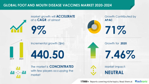 Technavio has announced its latest market research report titled Global Foot and Mouth Disease Vaccines Market 2020-2024 (Graphic: Business Wire)