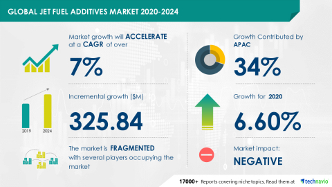 Technavio has announced its latest market research report titled Global Jet Fuel Additives Market 2020-2024 (Graphic: Business Wire)