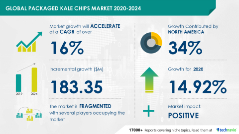 Technavio has announced its latest market research report titled Global Packaged Kale Chips Market 2020-2024 (Graphic: Business Wire)