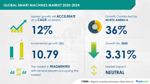Technavio has announced its latest market research report titled Global Smart Machines Market 2020-2024 (Graphic: Business Wire)