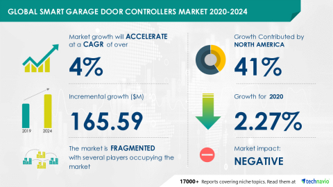 Technavio has announced its latest market research report titled Global Smart Garage Door Controllers Market 2020-2024 (Graphic: Business Wire)