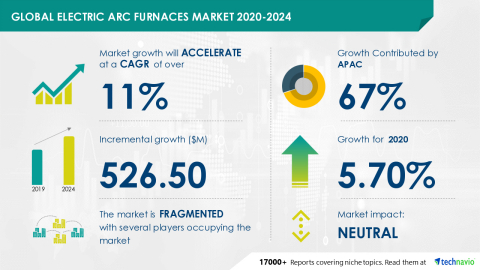 Technavio has announced its latest market research report titled Global Electric Arc Furnaces Market 2020-2024 (Graphic: Business Wire)
