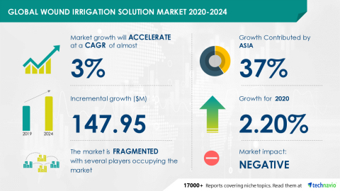 Technavio has announced its latest market research report titled Global Wound Irrigation Solution Market 2020-2024 (Graphic: Business Wire)