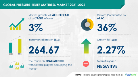 Technavio has announced its latest market research report titled Global Pressure Relief Mattress Market 2021-2025 (Graphic: Business Wire)