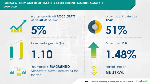 Technavio has announced its latest market research report titled Global Medium and High Capacity Laser Cutting Machines Market 2020-2024 (Graphic: Business Wire)