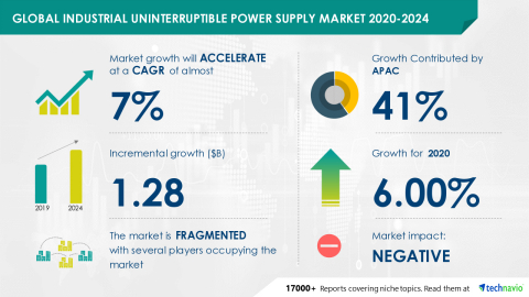 Technavio has announced its latest market research report titled Global Industrial Uninterruptible Power Supply Market 2020-2024 (Graphic: Business Wire)