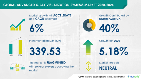 Technavio has announced its latest market research report titled Global Advanced X-Ray Visualization Systems Market 2020-2024 (Graphic: Business Wire)