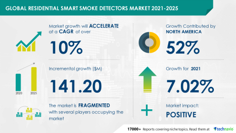 Technavio has announced its latest market research report titled Global Residential Smart Smoke Detectors Market 2021-2025 (Graphic: Business Wire)